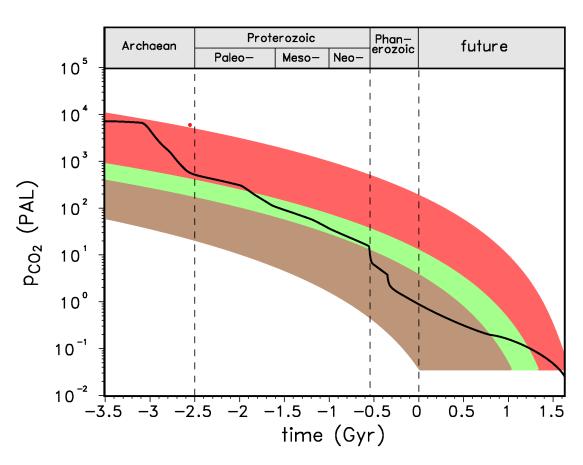 Prognose: Fallende CO2-Konzentration in den kommenden 1,5 Milliarden Jahren
